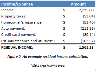 HECM Reverse Mortgage Residual Income Calculation Example