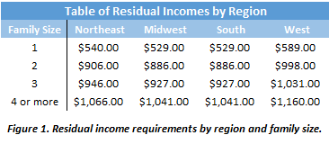 HECM Reverse Mortgage Residual Income Requirements By Family Size and Region