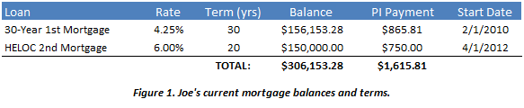 Joe's Mortgage Balances and Terms