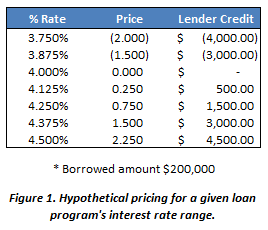 Figure 1. Hypothetical mortgage pricing example.