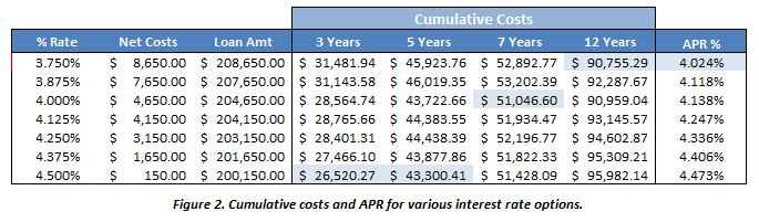 Figure 2. Cumulative costs of various hypothetical mortgage pricing examples.