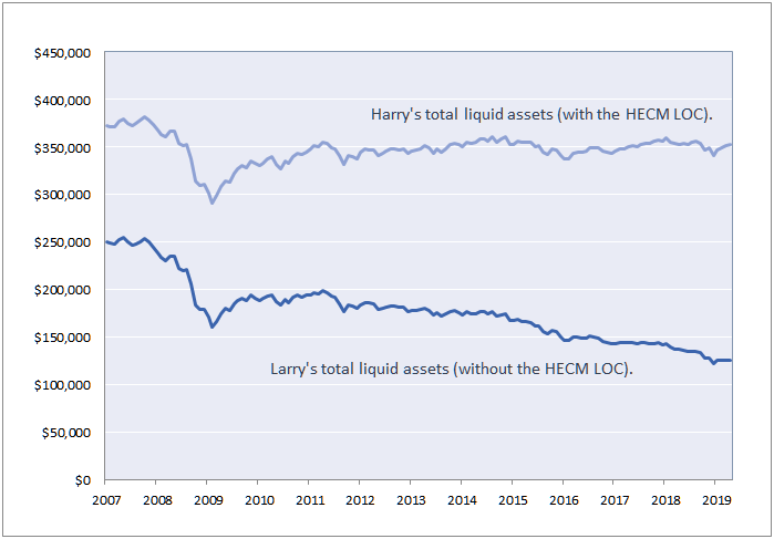 Larry and Harry Line of Credit Example